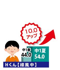 国語成績アップ小学6年生2017_02
